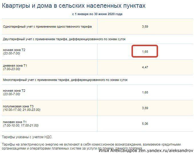 Области стоимость московской квт часа 1 в часов время ломбард