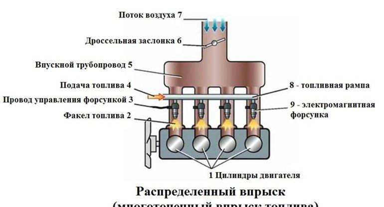 Особенности современных инжекторов — виды, недостатки