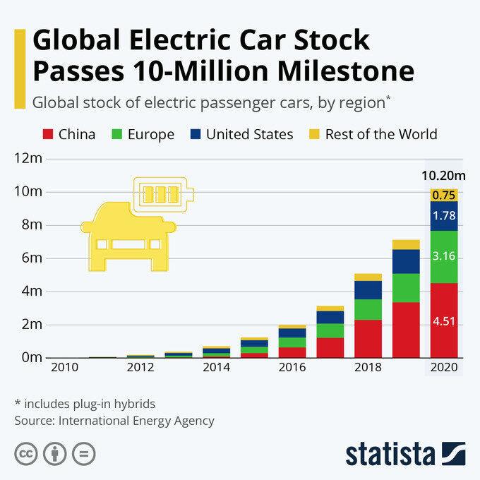 Развитие рынка электромобилей. К чему это все ведет?