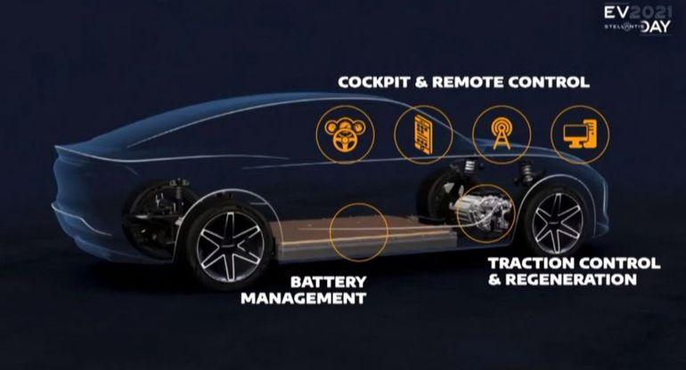 Автогигант Stellantis подтвердил 8 новых электрических моделей платформы STLA к 2026 году