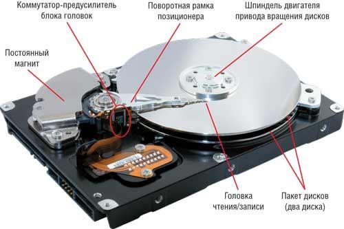 Работоспособность винчестера: как оценить состояние диска